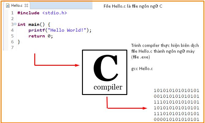 Tự học lập trình C, C++ qua code ví dụ