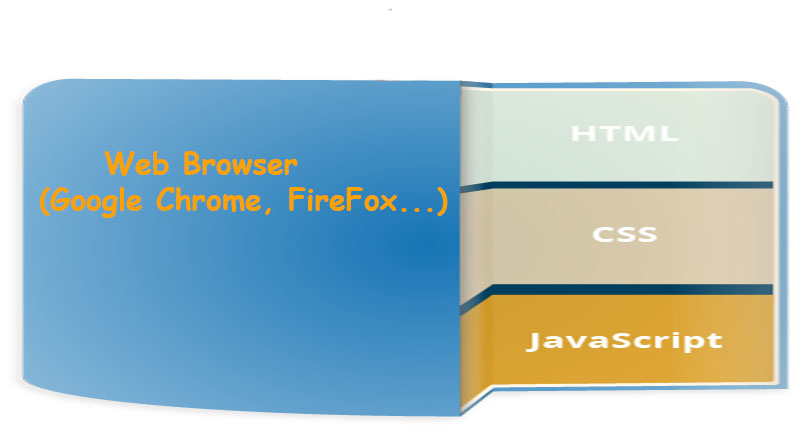JavaScript là gì? Giới thiệu về ngôn ngữ JavaScript