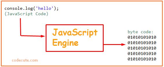 JavaScript Engine là gì? Tìm hiểu JavaScript Engine