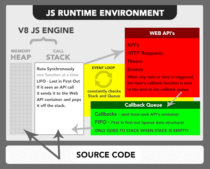 JavaScript Runtime Environment là gì?