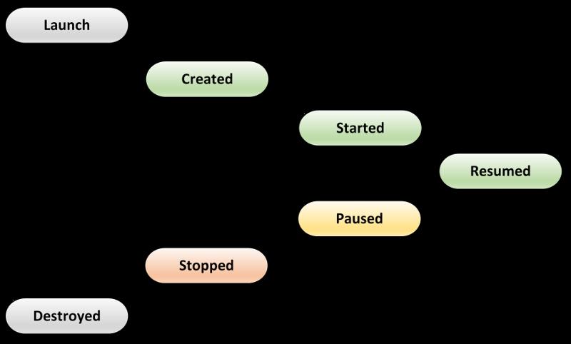 Các giai đoạn trong vòng đời của Android Activity