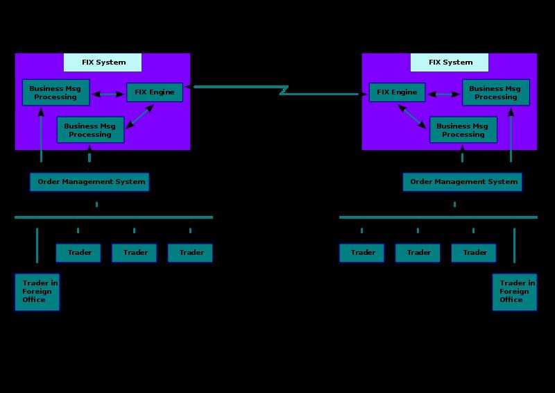 FIX Protocol là gì? Giới thiệu giao thức FIX